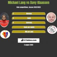 Michael Lang vs Davy Klaassen h2h player stats