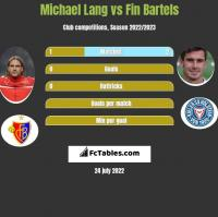 Michael Lang vs Fin Bartels h2h player stats