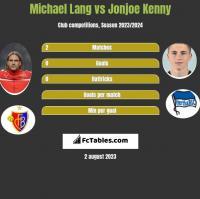 Michael Lang vs Jonjoe Kenny h2h player stats