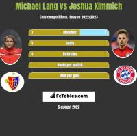 Michael Lang vs Joshua Kimmich h2h player stats