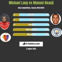 Michael Lang vs Manuel Akanji h2h player stats