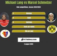 Michael Lang vs Marcel Schmelzer h2h player stats