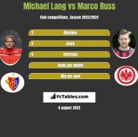 Michael Lang vs Marco Russ h2h player stats