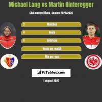 Michael Lang vs Martin Hinteregger h2h player stats