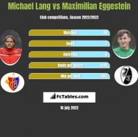 Michael Lang vs Maximilian Eggestein h2h player stats