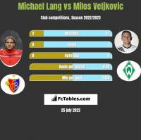 Michael Lang vs Milos Veljkovic h2h player stats