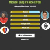 Michael Lang vs Nico Elvedi h2h player stats
