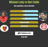 Michael Lang vs Nuri Sahin h2h player stats