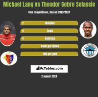 Michael Lang vs Theodor Gebre Selassie h2h player stats