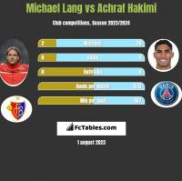 Michael Lang vs Achraf Hakimi h2h player stats