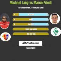 Michael Lang vs Marco Friedl h2h player stats