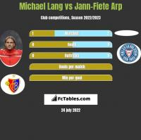 Michael Lang vs Jann-Fiete Arp h2h player stats