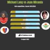 Michael Lang vs Juan Miranda h2h player stats
