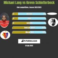 Michael Lang vs Keven Schlotterbeck h2h player stats