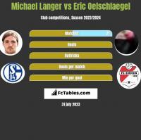 Michael Langer vs Eric Oelschlaegel h2h player stats