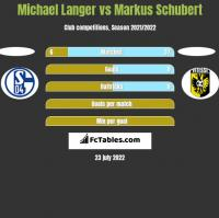 Michael Langer vs Markus Schubert h2h player stats