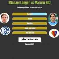 Michael Langer vs Marwin Hitz h2h player stats