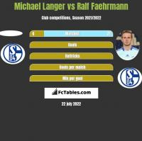 Michael Langer vs Ralf Faehrmann h2h player stats