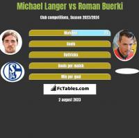 Michael Langer vs Roman Buerki h2h player stats