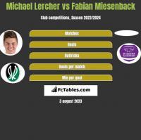 Michael Lercher vs Fabian Miesenback h2h player stats