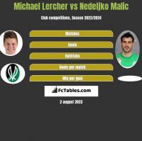 Michael Lercher vs Nedeljko Malic h2h player stats