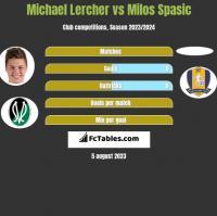 Michael Lercher vs Milos Spasic h2h player stats