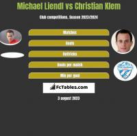 Michael Liendl vs Christian Klem h2h player stats