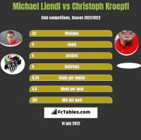 Michael Liendl vs Christoph Kroepfl h2h player stats