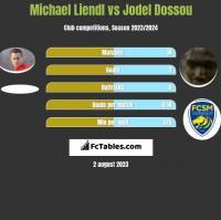 Michael Liendl vs Jodel Dossou h2h player stats