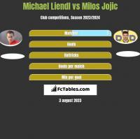 Michael Liendl vs Milos Jojić h2h player stats