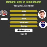 Michael Liendl vs David Cancola h2h player stats