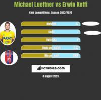 Michael Lueftner vs Erwin Koffi h2h player stats