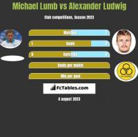 Michael Lumb vs Alexander Ludwig h2h player stats