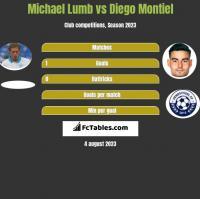 Michael Lumb vs Diego Montiel h2h player stats