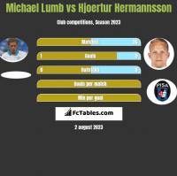 Michael Lumb vs Hjoertur Hermannsson h2h player stats