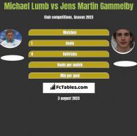 Michael Lumb vs Jens Martin Gammelby h2h player stats