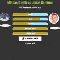 Michael Lumb vs Jonas Gemmer h2h player stats