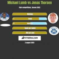 Michael Lumb vs Jonas Thorsen h2h player stats