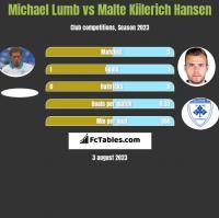 Michael Lumb vs Malte Kiilerich Hansen h2h player stats