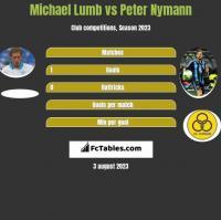 Michael Lumb vs Peter Nymann h2h player stats