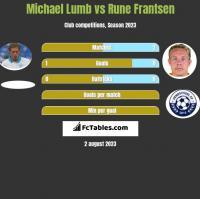 Michael Lumb vs Rune Frantsen h2h player stats