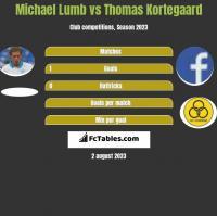 Michael Lumb vs Thomas Kortegaard h2h player stats