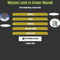 Michael Lumb vs Arbnor Mucolli h2h player stats