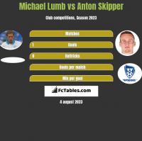 Michael Lumb vs Anton Skipper h2h player stats