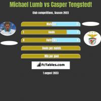 Michael Lumb vs Casper Tengstedt h2h player stats