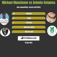 Michael Mancienne vs Antonio Delamea h2h player stats