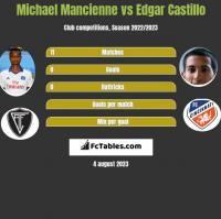 Michael Mancienne vs Edgar Castillo h2h player stats