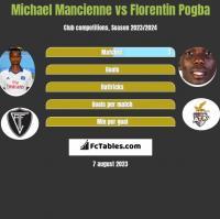 Michael Mancienne vs Florentin Pogba h2h player stats