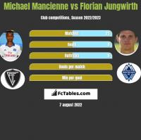 Michael Mancienne vs Florian Jungwirth h2h player stats