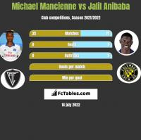 Michael Mancienne vs Jalil Anibaba h2h player stats